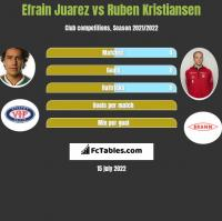 Efrain Juarez vs Ruben Kristiansen h2h player stats
