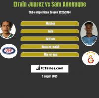 Efrain Juarez vs Sam Adekugbe h2h player stats