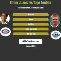 Efrain Juarez vs Taijo Teniste h2h player stats