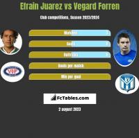 Efrain Juarez vs Vegard Forren h2h player stats