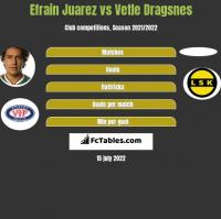 Efrain Juarez vs Vetle Dragsnes h2h player stats
