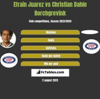Efrain Juarez vs Christian Dahle Borchgrevink h2h player stats