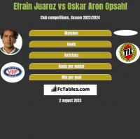 Efrain Juarez vs Oskar Aron Opsahl h2h player stats