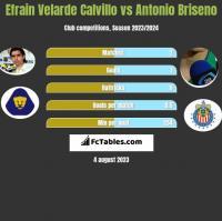 Efrain Velarde Calvillo vs Antonio Briseno h2h player stats