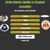 Efrain Velarde Calvillo vs Emanuel Loeschbor h2h player stats