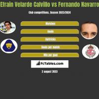 Efrain Velarde Calvillo vs Fernando Navarro h2h player stats