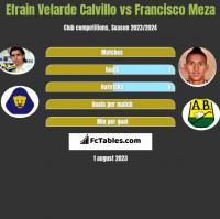 Efrain Velarde Calvillo vs Francisco Meza h2h player stats