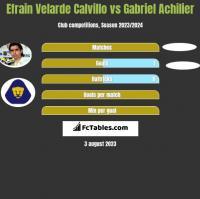 Efrain Velarde Calvillo vs Gabriel Achilier h2h player stats