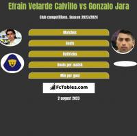 Efrain Velarde Calvillo vs Gonzalo Jara h2h player stats