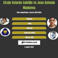 Efrain Velarde Calvillo vs Jose Antonio Maduena h2h player stats