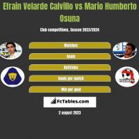 Efrain Velarde Calvillo vs Mario Humberto Osuna h2h player stats