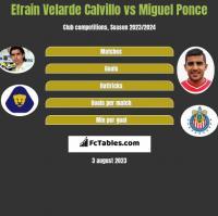 Efrain Velarde Calvillo vs Miguel Ponce h2h player stats
