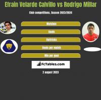 Efrain Velarde Calvillo vs Rodrigo Millar h2h player stats