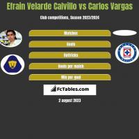 Efrain Velarde Calvillo vs Carlos Vargas h2h player stats