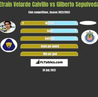 Efrain Velarde Calvillo vs Gilberto Sepulveda h2h player stats