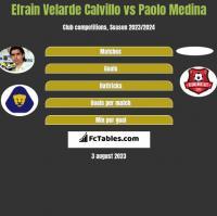 Efrain Velarde Calvillo vs Paolo Medina h2h player stats