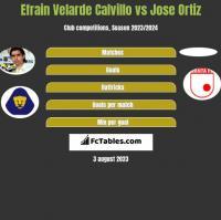 Efrain Velarde Calvillo vs Jose Ortiz h2h player stats