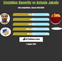 Efstathios Aloneftis vs Antonio Jakolis h2h player stats