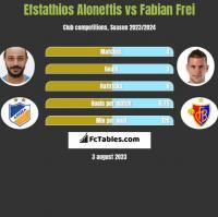 Efstathios Aloneftis vs Fabian Frei h2h player stats