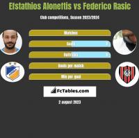 Efstathios Aloneftis vs Federico Rasic h2h player stats