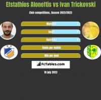 Efstathios Aloneftis vs Ivan Trickovski h2h player stats