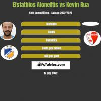Efstathios Aloneftis vs Kevin Bua h2h player stats