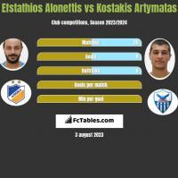 Efstathios Aloneftis vs Kostakis Artymatas h2h player stats