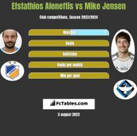 Efstathios Aloneftis vs Mike Jensen h2h player stats