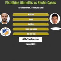 Efstathios Aloneftis vs Nacho Cases h2h player stats