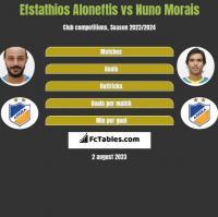 Efstathios Aloneftis vs Nuno Morais h2h player stats
