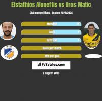 Efstathios Aloneftis vs Uros Matic h2h player stats