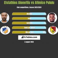 Efstathios Aloneftis vs Afimico Pululu h2h player stats
