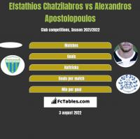 Efstathios Chatzilabros vs Alexandros Apostolopoulos h2h player stats