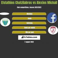 Efstathios Chatzilabros vs Alexios Michail h2h player stats