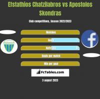 Efstathios Chatzilabros vs Apostolos Skondras h2h player stats