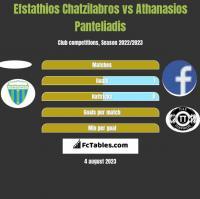 Efstathios Chatzilabros vs Athanasios Panteliadis h2h player stats