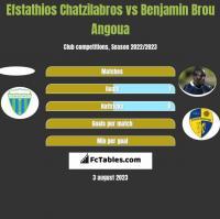 Efstathios Chatzilabros vs Benjamin Brou Angoua h2h player stats