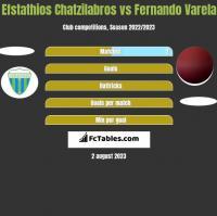 Efstathios Chatzilabros vs Fernando Varela h2h player stats