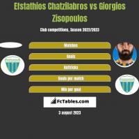 Efstathios Chatzilabros vs Giorgios Zisopoulos h2h player stats