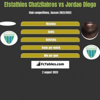 Efstathios Chatzilabros vs Jordao Diogo h2h player stats