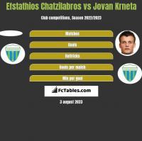 Efstathios Chatzilabros vs Jovan Krneta h2h player stats