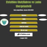 Efstathios Chatzilabros vs Lasha Shergelashvili h2h player stats