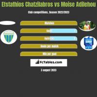 Efstathios Chatzilabros vs Moise Adilehou h2h player stats