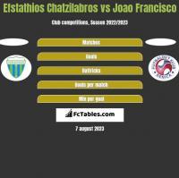 Efstathios Chatzilabros vs Joao Francisco h2h player stats