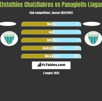 Efstathios Chatzilabros vs Panagiotis Liagas h2h player stats