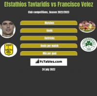 Efstathios Tavlaridis vs Francisco Velez h2h player stats