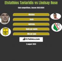Efstathios Tavlaridis vs Lindsay Rose h2h player stats