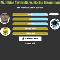 Efstathios Tavlaridis vs Marios Oikonomou h2h player stats