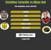 Efstathios Tavlaridis vs Niklas Hult h2h player stats