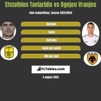 Efstathios Tavlaridis vs Ognjen Vranjes h2h player stats